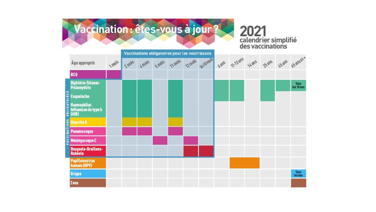 Les nouveautés du calendrier vaccinal 2021